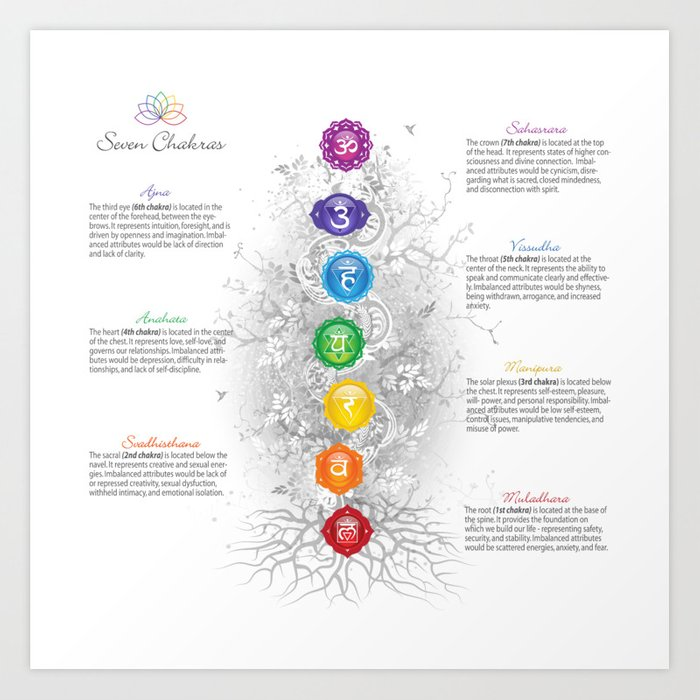 picture relating to Chakras Chart Printable titled 7 Chakra Tree Artwork Chart Artwork Print by means of serenaking