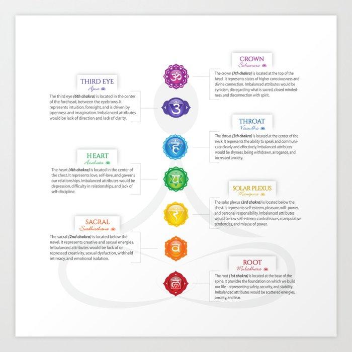 picture regarding Chakra Chart Printable referred to as 7 Chakras Chart #22 Artwork Print