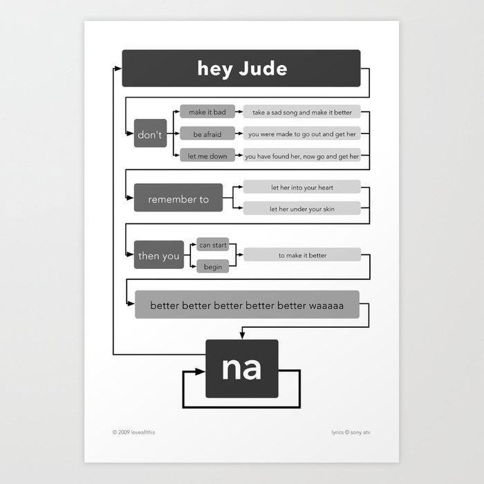 Hey Jude flowchart Art Print